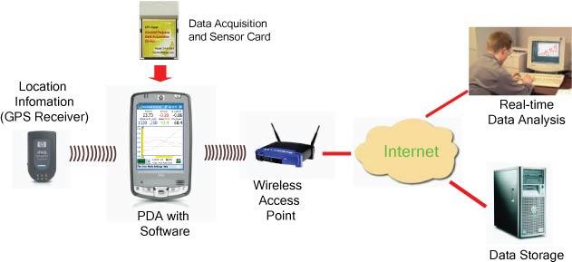 Capability Data Acquisition System : Handheld design inc innovation data acquisition sensor